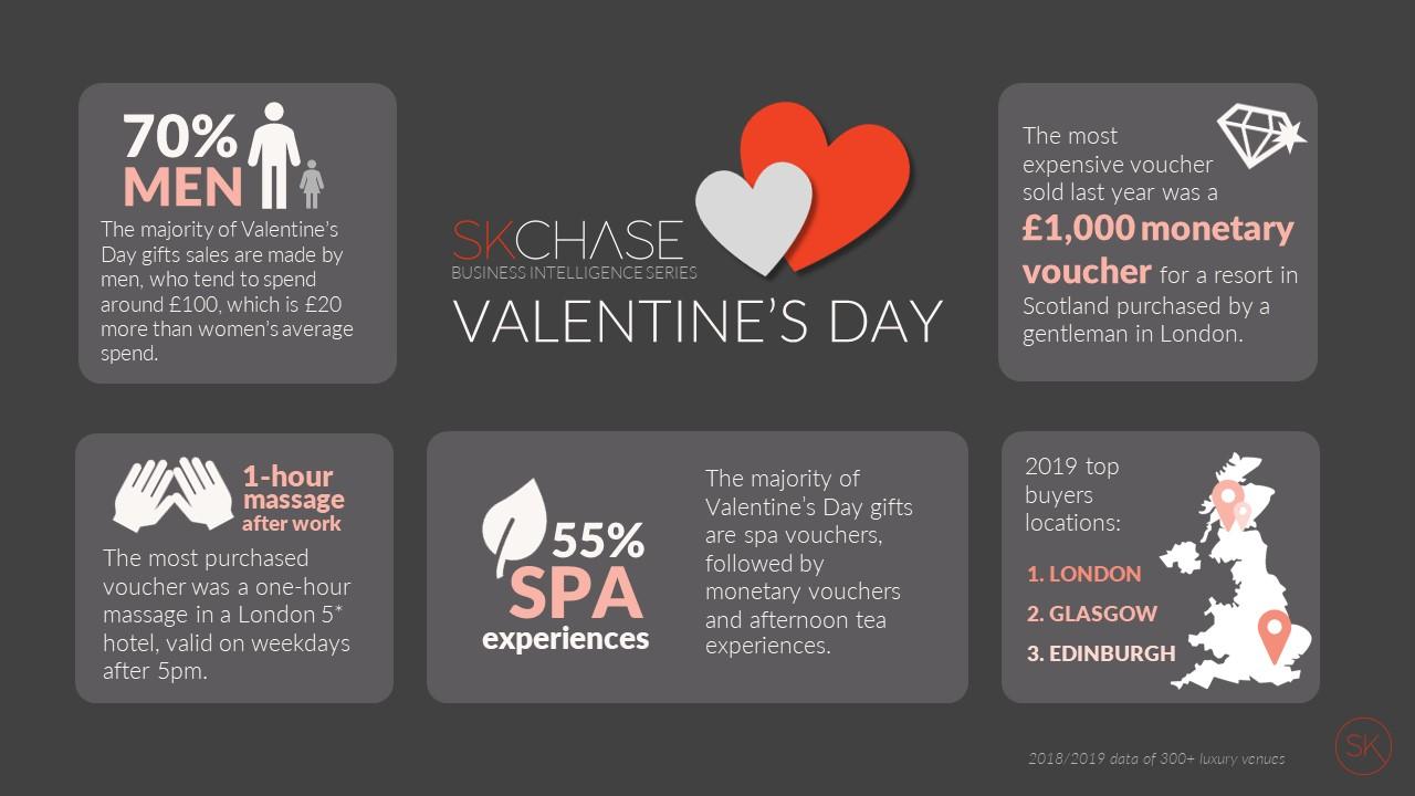 Valentines Gift Voucher insight